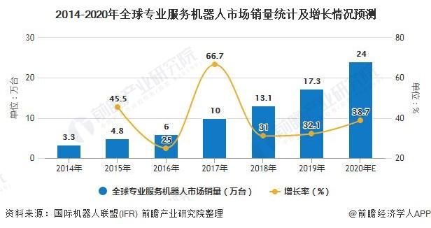 2014-2020年全球专业服务机器人市场销量统计及增长情况预测