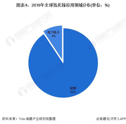 图表4:2019年全球氮化镓应用领域分布(单位:%)