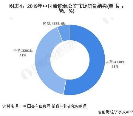 图表4:2019年中国新能源公交市场销量结构(单位:辆,%)
