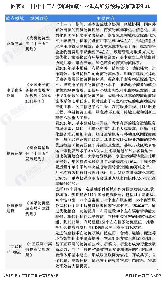 """图表9:中国""""十三五""""期间物流行业重点细分领域发展政策汇总"""