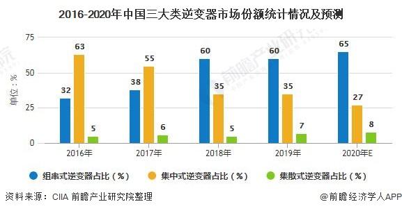 2016-2020年中国三大类逆变器市场份额统计情况及预测
