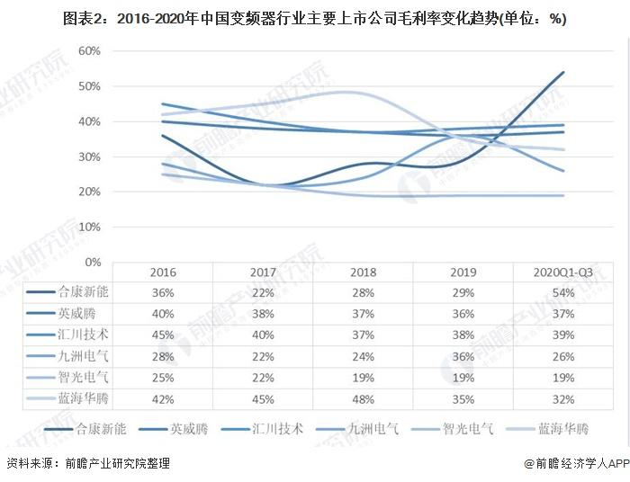 圖表2:2016-2020年中國變頻器行業主要上市公司毛利率變化趨勢(單位:%)