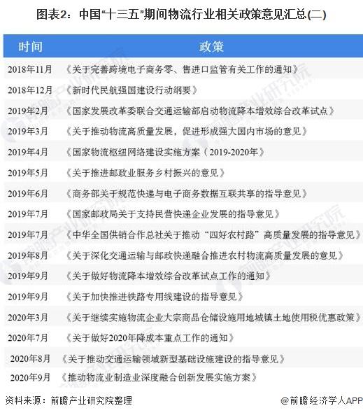 """图表2:中国""""十三五""""期间物流行业相关政策意见汇总(二)"""