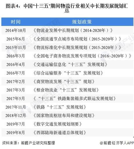 """图表4:中国""""十三五""""期间物流行业相关中长期发展规划汇总"""