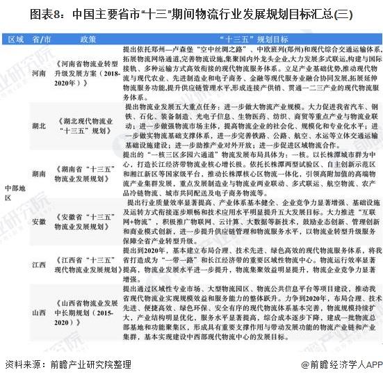 """图表8:中国主要省市""""十三""""期间物流行业发展规划目标汇总(三)"""