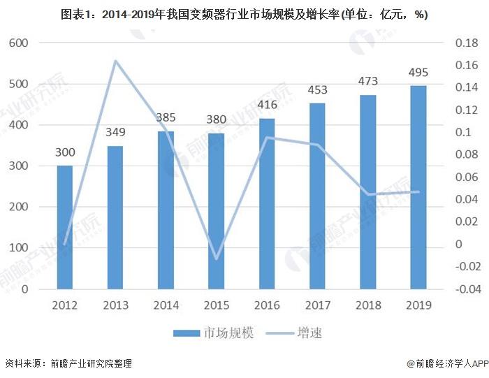 圖表1:2014-2019年我國變頻器行業市場規模及增長率(單位:億元,%)