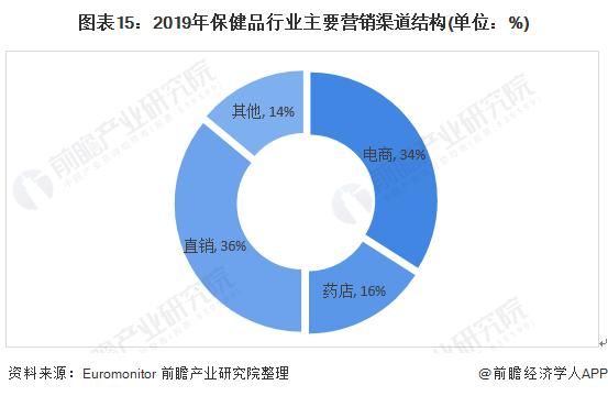圖表15:2019年保健品行業主要營銷渠道結構(單位:%)