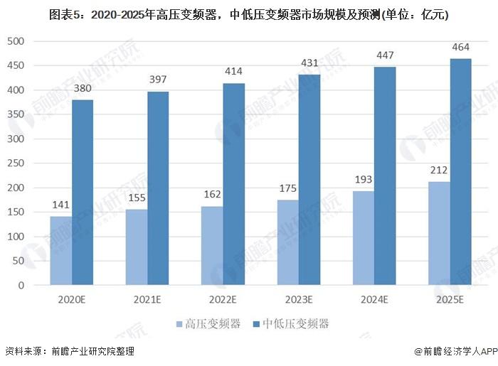 图表5:2020-2025年高压变频器,中低压变频器市场规模及预测(单位:亿元)