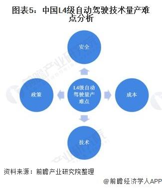 图表5:中国L4级自动驾驶技术量产难点分析