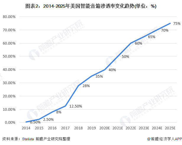 圖表2:2014-2025年美國智能音箱滲透率變化趨勢(單位:%)