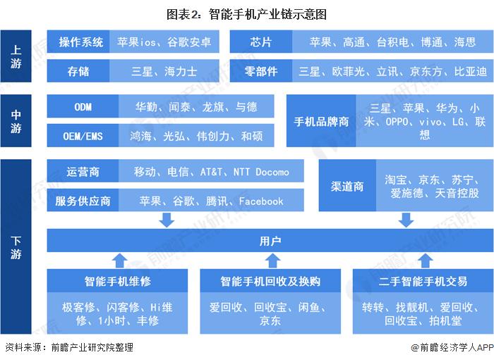 图表2:智能手机产业链示意图