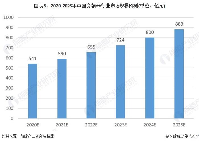 圖表5:2020-2025年中國變頻器行業市場規模預測(單位:億元)