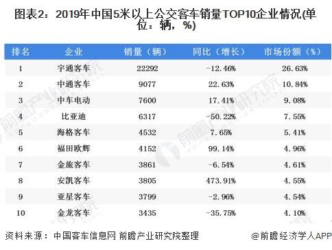 图表2:2019年中国5米以上公交客车销量TOP10企业情况(单位:辆,%)