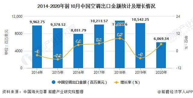 2014-2020年前10月中国空调出口金额统计及增长情况