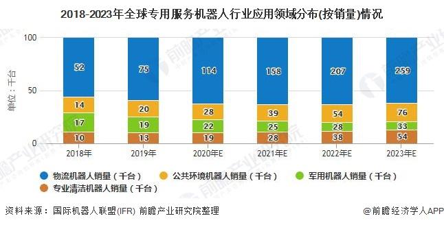 2018-2023年全球专用服务机器人行业应用领域分布(按销量)情况