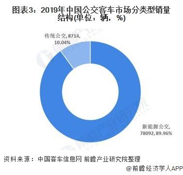 图表3:2019年中国公交客车市场分类型销量结构(单位:辆,%)