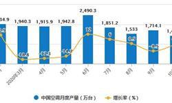 2020年1-10月中国空调行业市场分析:累计<em>产量</em>突破1.7亿台