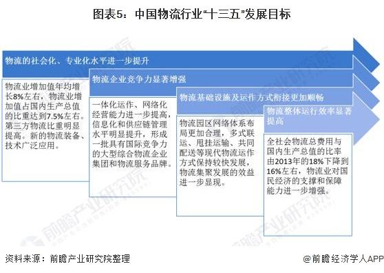 """图表5:中国物流行业""""十三五""""发展目标"""
