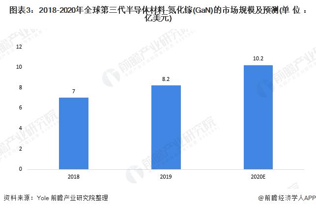 图表3:2018-2020年全球第三代半导体材料-氮化镓(GaN)的市场规模及预测(单位:亿美元)