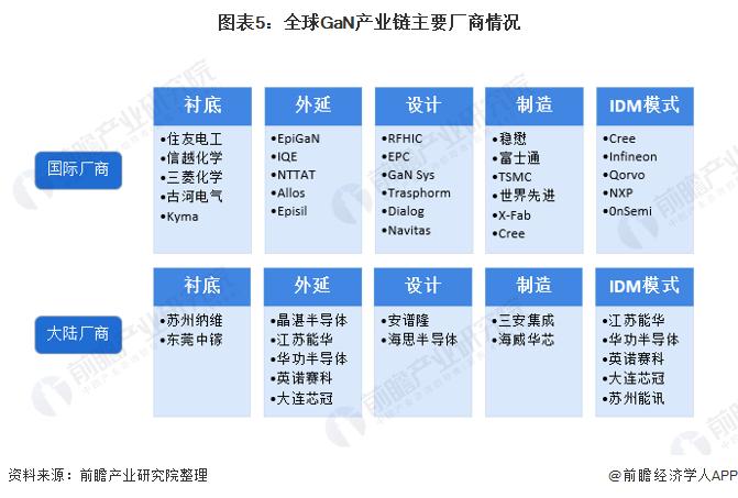 图表5:全球GaN产业链主要厂商情况