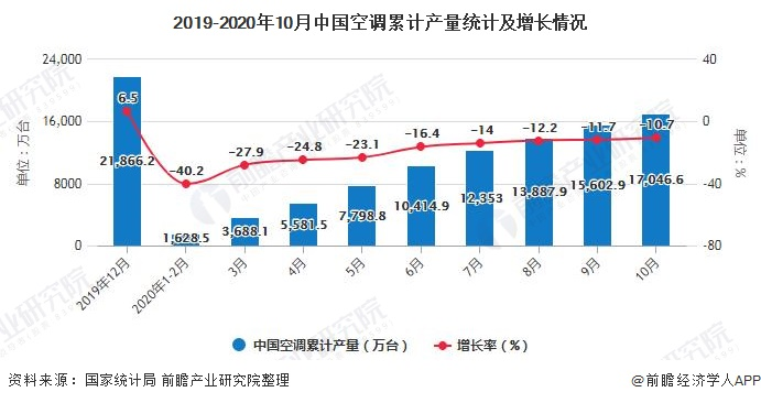 2019-2020年10月中国空调累计产量统计及增长情况