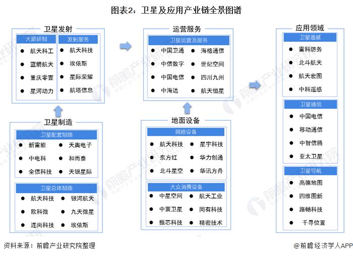 图表2:卫星及应用产业链全景图谱