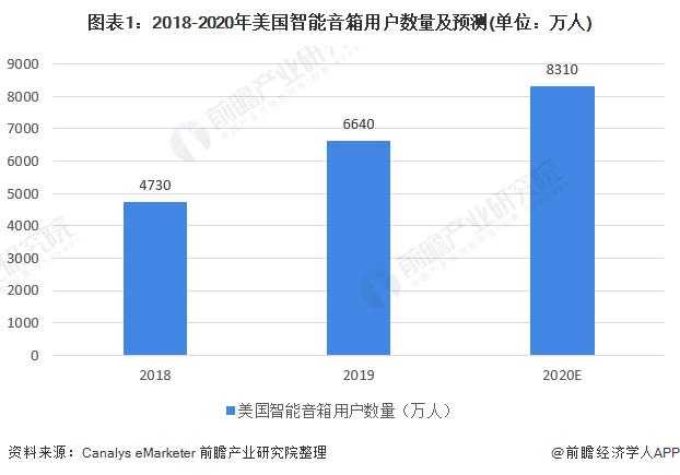 圖表1:2018-2020年美國智能音箱用戶數量及預測(單位:萬人)
