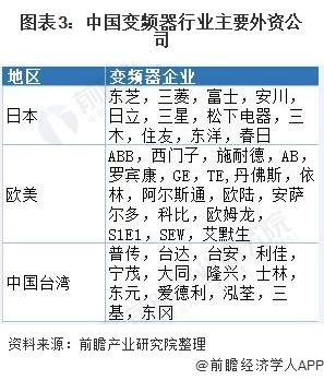 圖表3:中國變頻器行業主要外資公司
