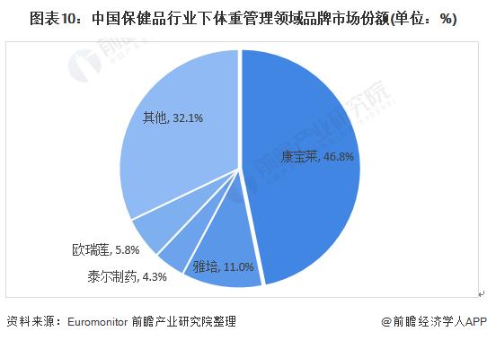 图表10:中国保健品行业下体重管理领域品牌市场份额(单位:%)