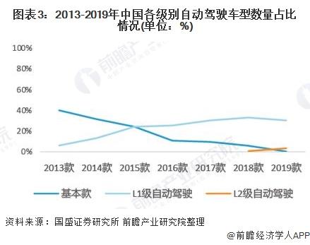 图表3:2013-2019年中国各级别自动驾驶车型数量占比情况(单位:%)