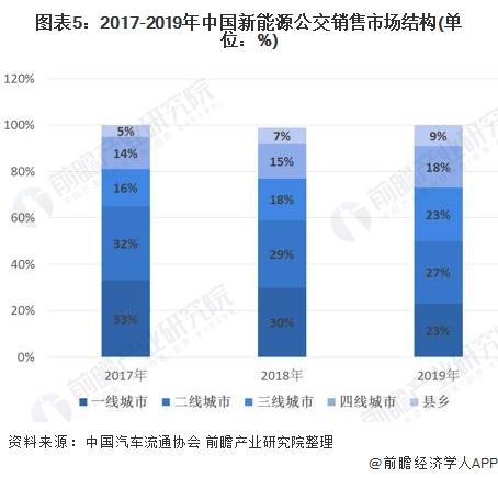图表5:2017-2019年中国新能源公交销售市场结构(单位:%)