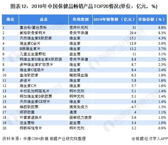 圖表12:2019年中國保健品暢銷產品TOP20情況(單位:億元,%)