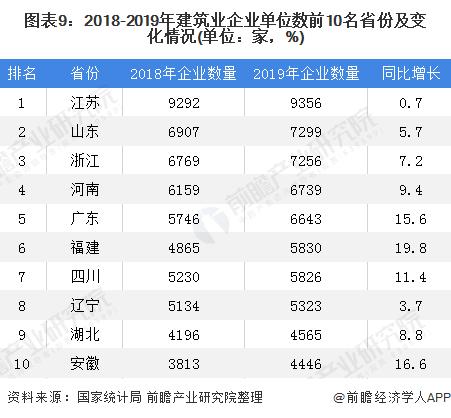 圖表9:2018-2019年建筑業企業單位數前10名省份及變化情況(單位:家,%)