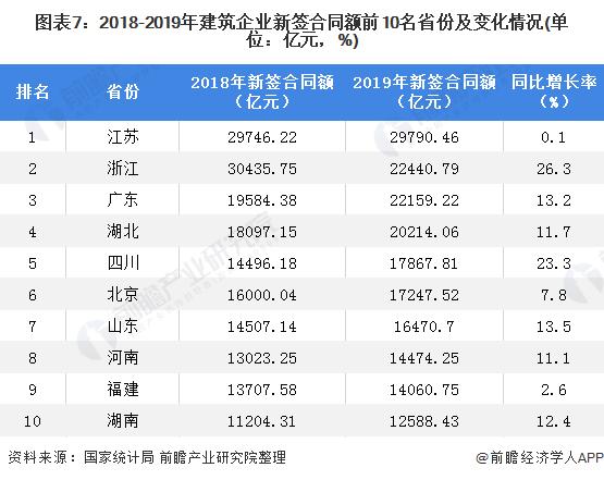 圖表7:2018-2019年建筑企業新簽合同額前10名省份及變化情況(單位:億元,%)
