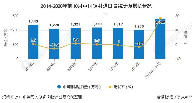2014-2020年前10月中国钢材进口量统计及增长情况