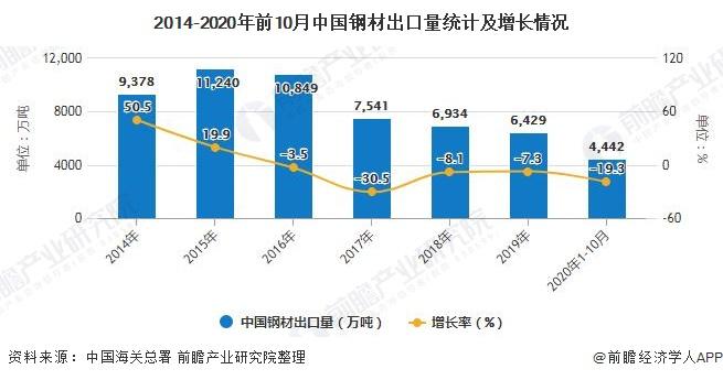2014-2020年前10月中国钢材出口量统计及增长情况