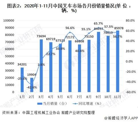 图表2:2020年1-11月中国叉车市场各月份销量情况(单位:辆,%)