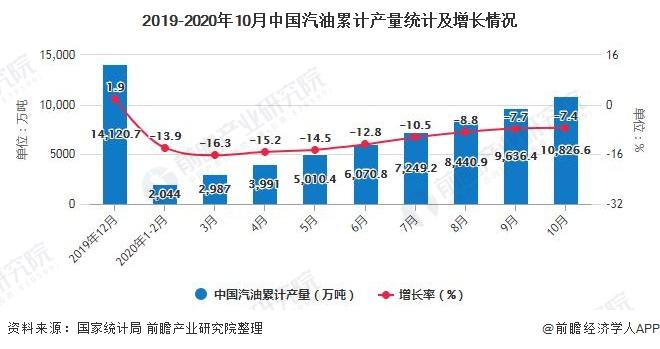 2019-2020年10月中国汽油累计产量统计及增长情况