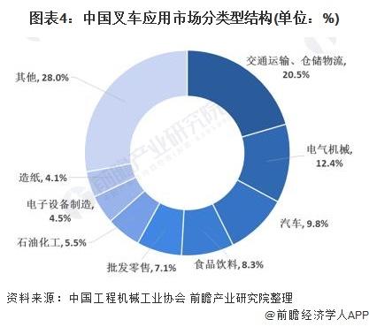 图表4:中国叉车应用市场分类型结构(单位:%)