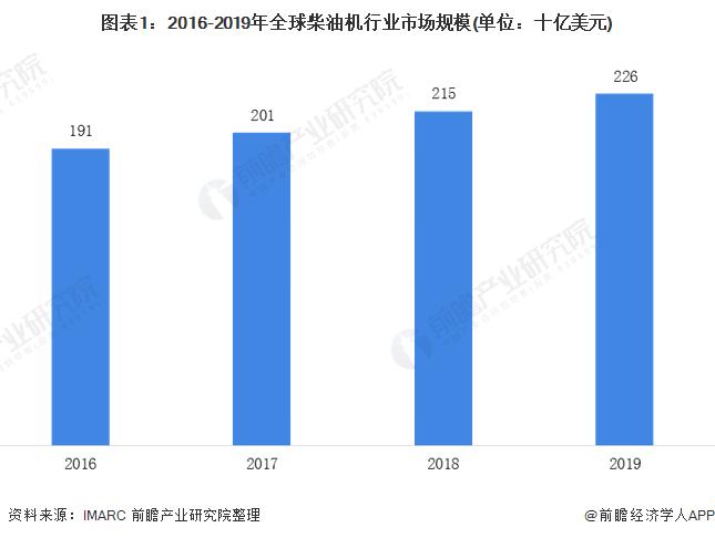 圖表1:2016-2019年全球柴油機行業市場規模(單位:十億美元)