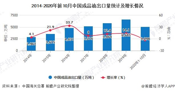 2014-2020年前10月中国成品油出口量统计及增长情况