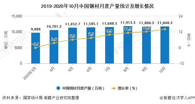 2019-2020年10月中国钢材月度产量统计及增长情况