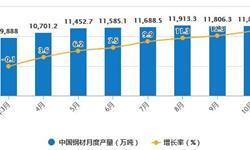 2020年1-10月中国钢材行业市场分析:累计产量突破10亿吨