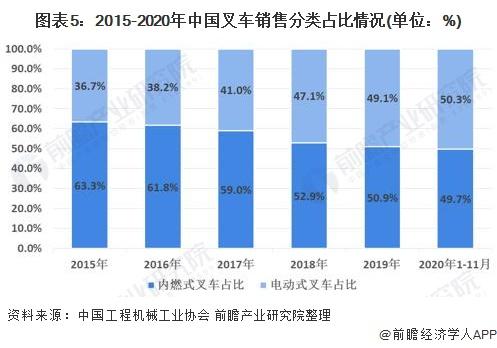 图表5:2015-2020年中国叉车销售分类占比情况(单位:%)