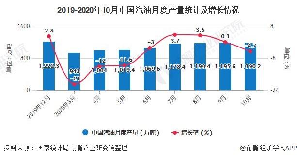 2019-2020年10月中国汽油月度产量统计及增长情况