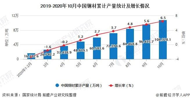 2019-2020年10月中国钢材累计产量统计及增长情况