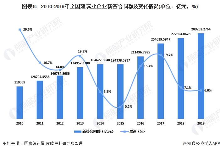 圖表6:2010-2019年全國建筑業企業新簽合同額及變化情況(單位:億元,%)