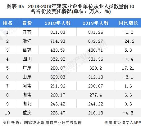 圖表10:2018-2019年建筑業企業單位從業人員數量前10名省份及變化情況(單位:萬人,%)