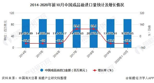 2014-2020年前10月中国成品油进口量统计及增长情况