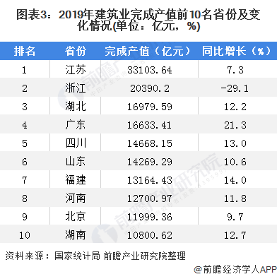 圖表3:2019年建筑業完成產值前10名省份及變化情況(單位:億元,%)